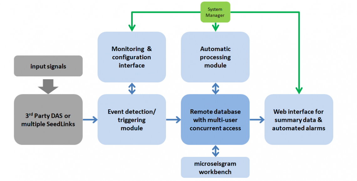 Data acquisition system schematic