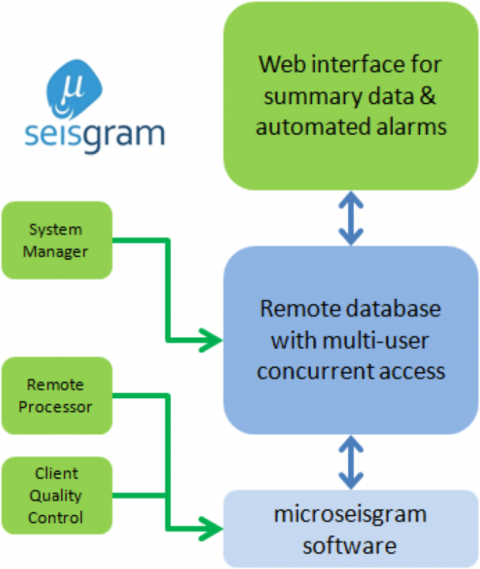 Multi user database diagram